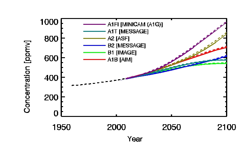 CO2 time series